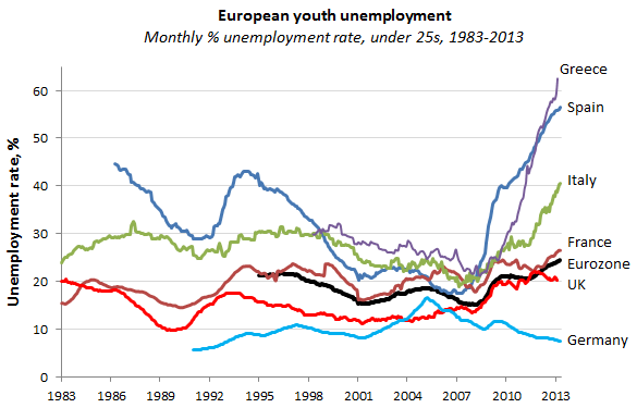 MEPs want more measures for youth unemployment ...