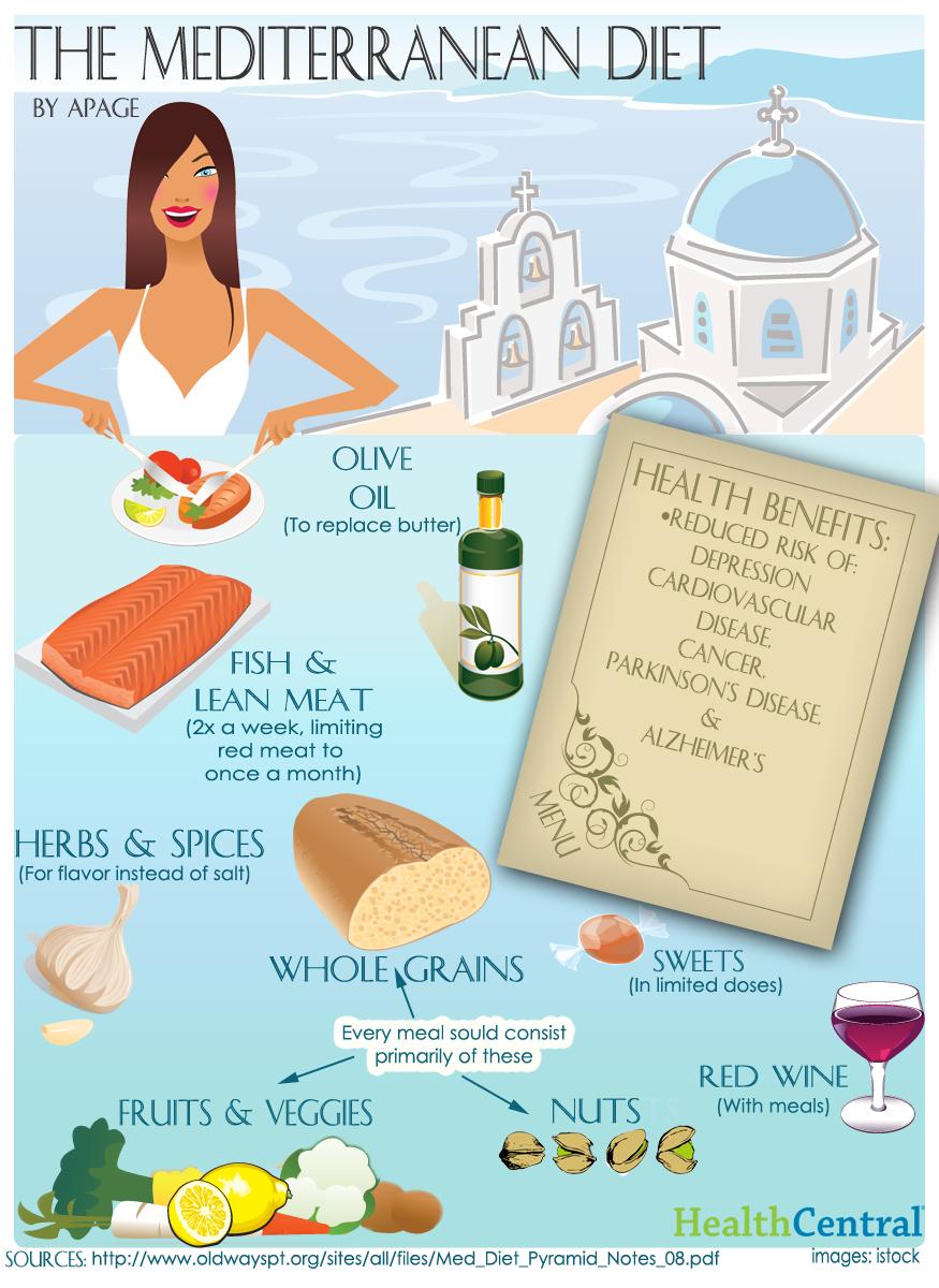 mediterranean-diet_50291a864660e