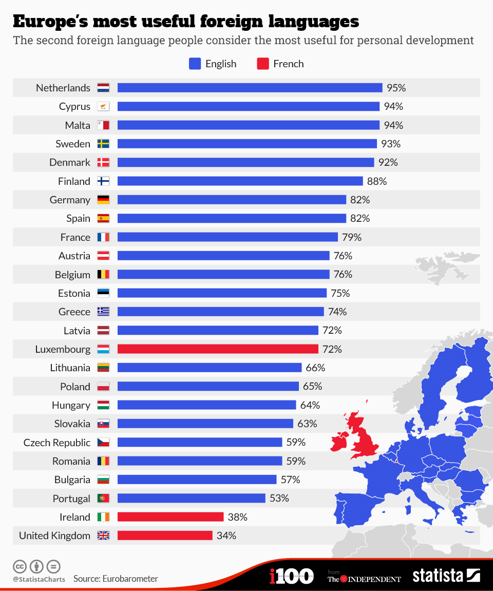 Which Languages Do Europeans Find Most Useful? (See Charts