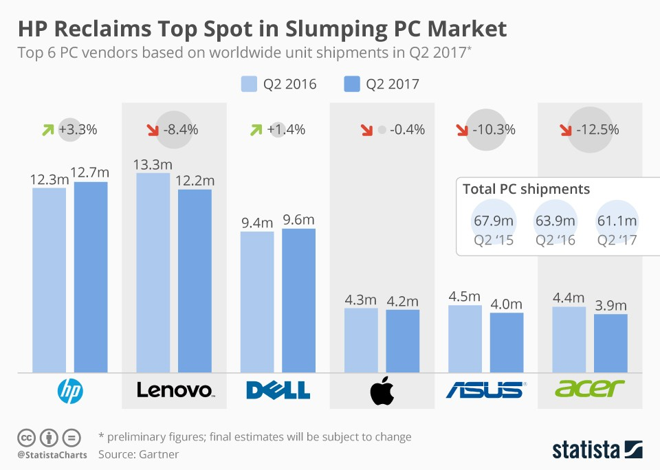 Global PC Market Ranking (infographic)