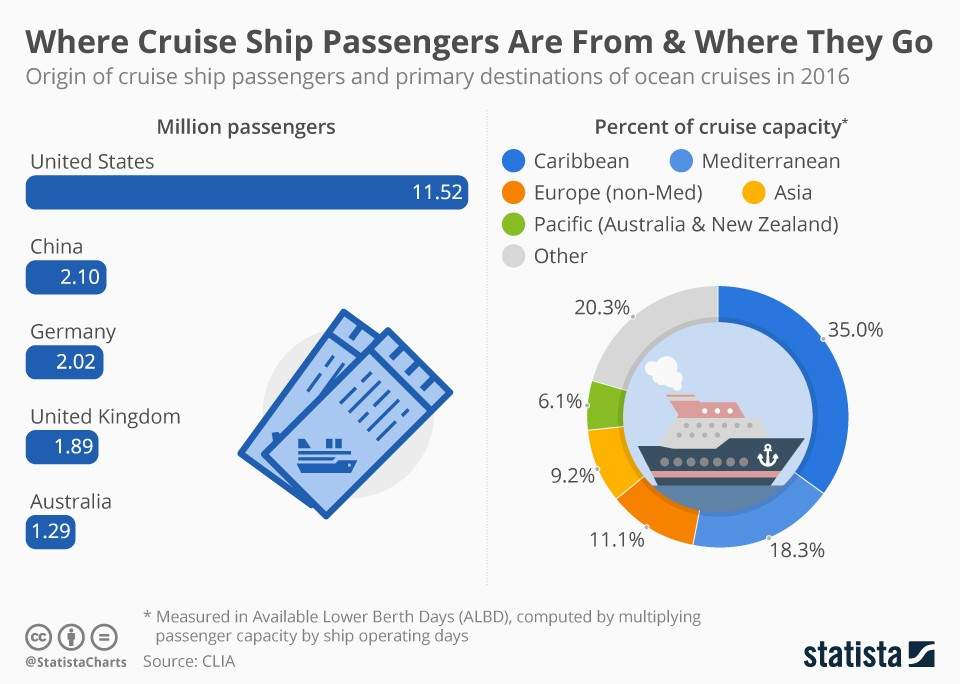Where Cruise Ship Passengers Are From Amp Where They Go