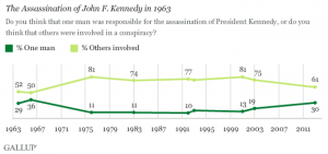 1508391329-Gallup-2013-JFK-assassination-tracking