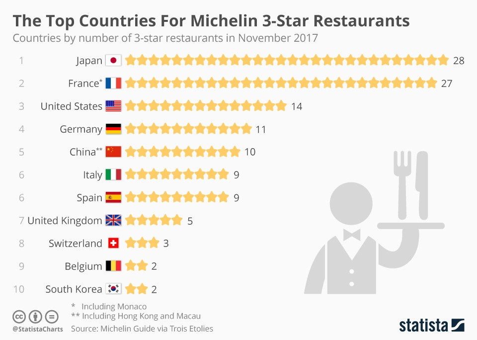 Which Restaurant Has The Most Michelin Stars