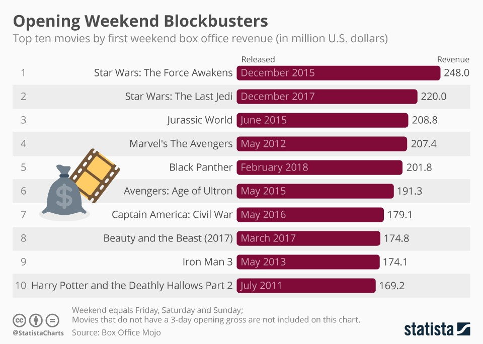 Movie black panther in top 10 weekend blockbusters infographic - Mojo box office worldwide ...
