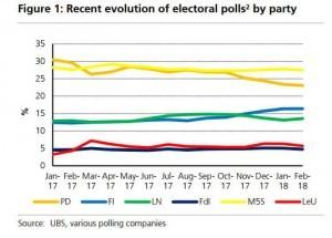 Italian-election-2018-polls-latest-tracker-1253600