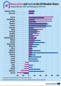 Greece records largest drop in house prices and rents in Europe during last 12 years